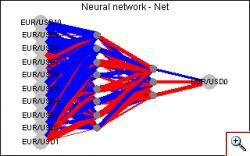 Neural Time Series (ANN-TS)