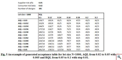 Acceptance sampling, Tables